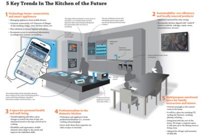 Kitchen of the Future | KitchAnn Style