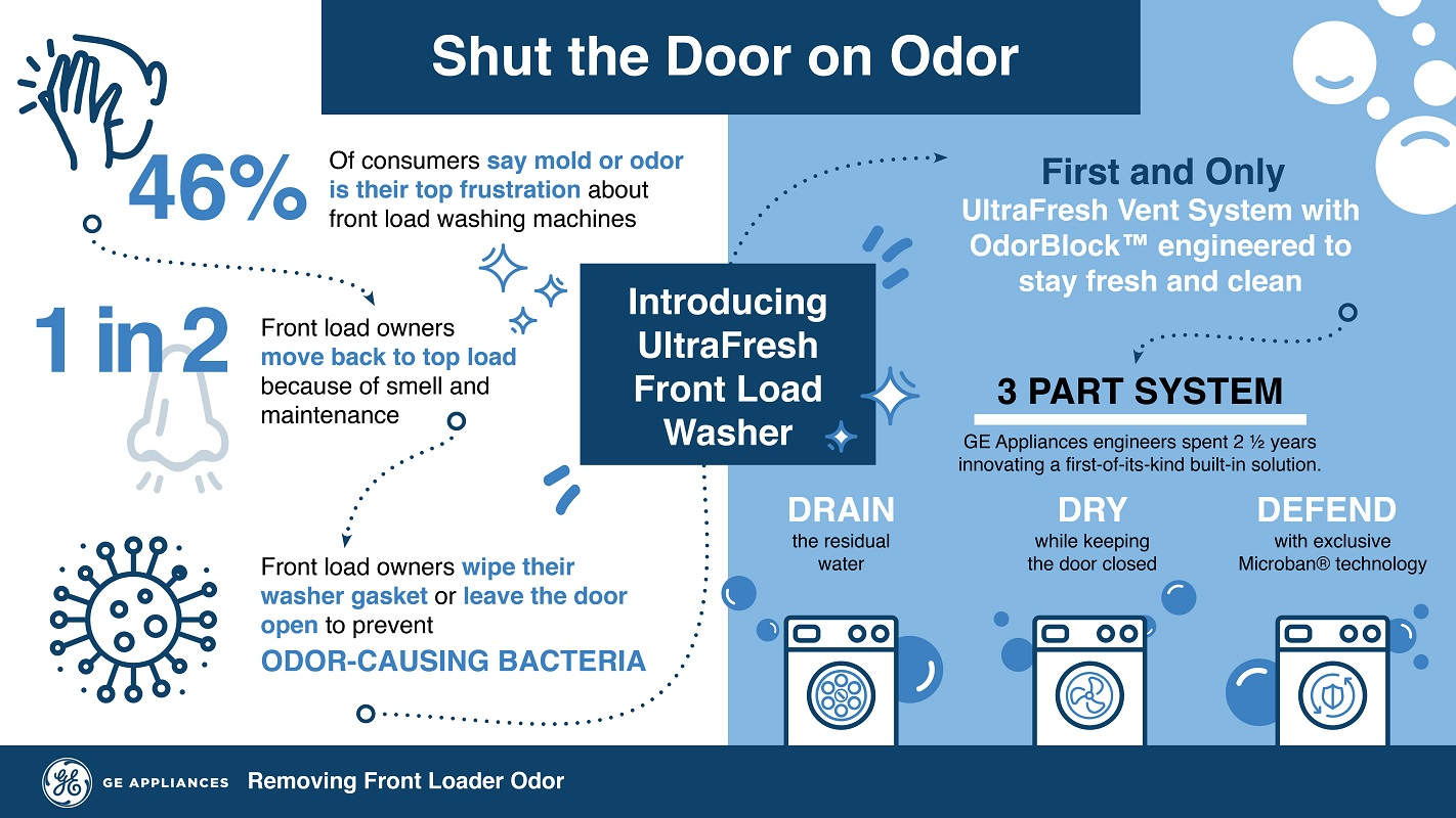 GE UltraFresh Washer is designed to take on Moldy Front-Loaders diagram